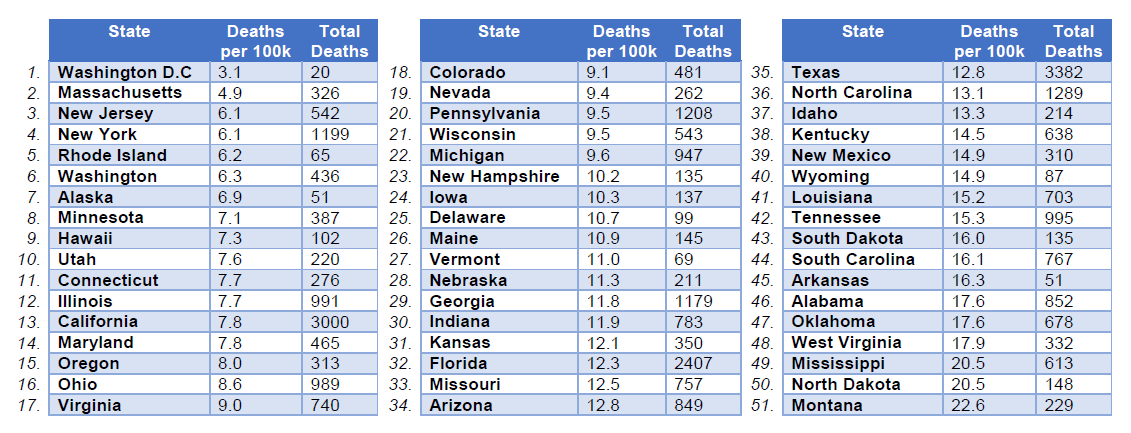 How Deadly are Your State's Roads? | WashPIRG